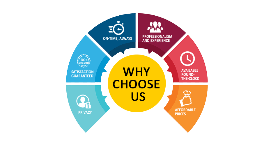 Why choose us for MyITLab Answers